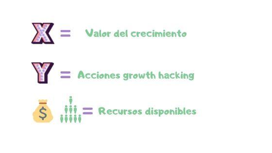 Incógnitas de la ecuación del crecimiento