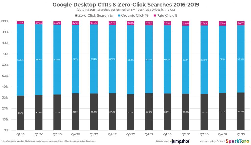 Zero-click searches en versión desktop